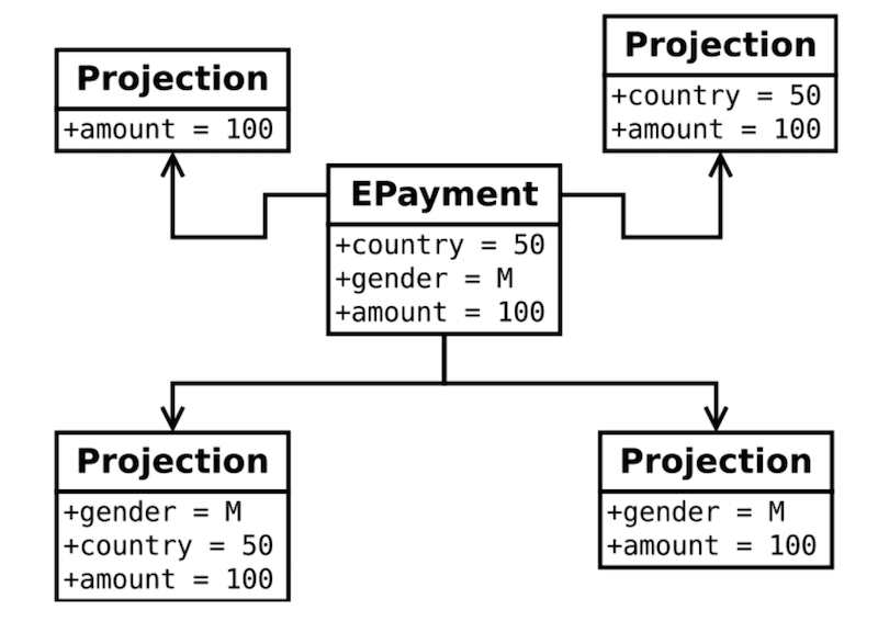 Выбор алгоритма вычисления квантилей для распределённой системы - 8