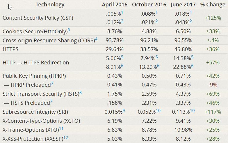 Security Week 27: ExPetr=BlackEnergy, более 90% сайтов небезопасны, в Linux закрыли RCE-уязвимость - 4