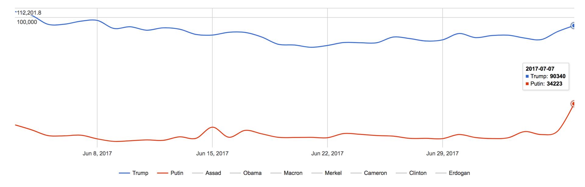 Чем занимались пиарщики РПЦ в день встречи Путина и Трампа на G20? - 4