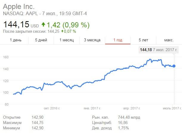 На Wall Street считают, что рыночная капитализация Apple превысит $1 трлн в течение года