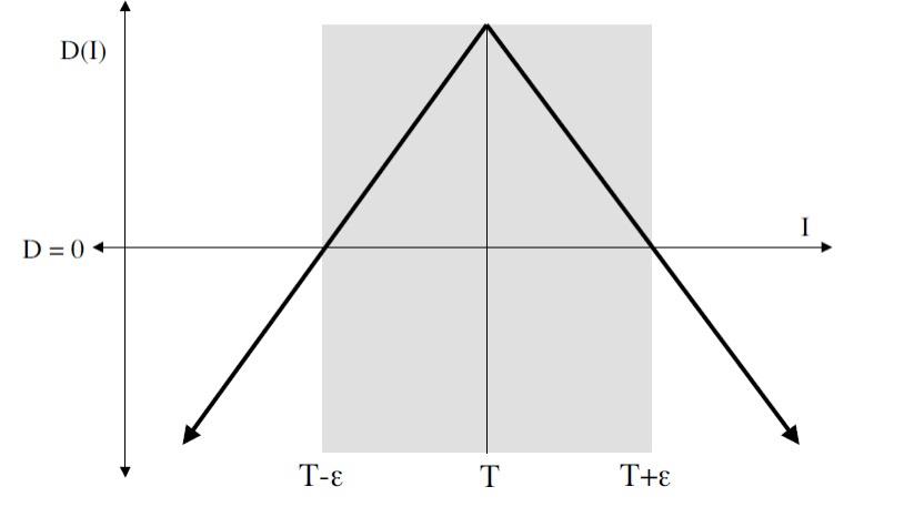 Бинарная сегментация изображений методом фиксации уровня (Level set method) - 3