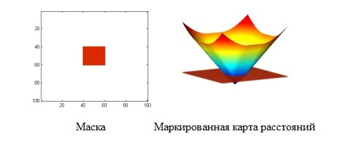 Бинарная сегментация изображений методом фиксации уровня (Level set method) - 5