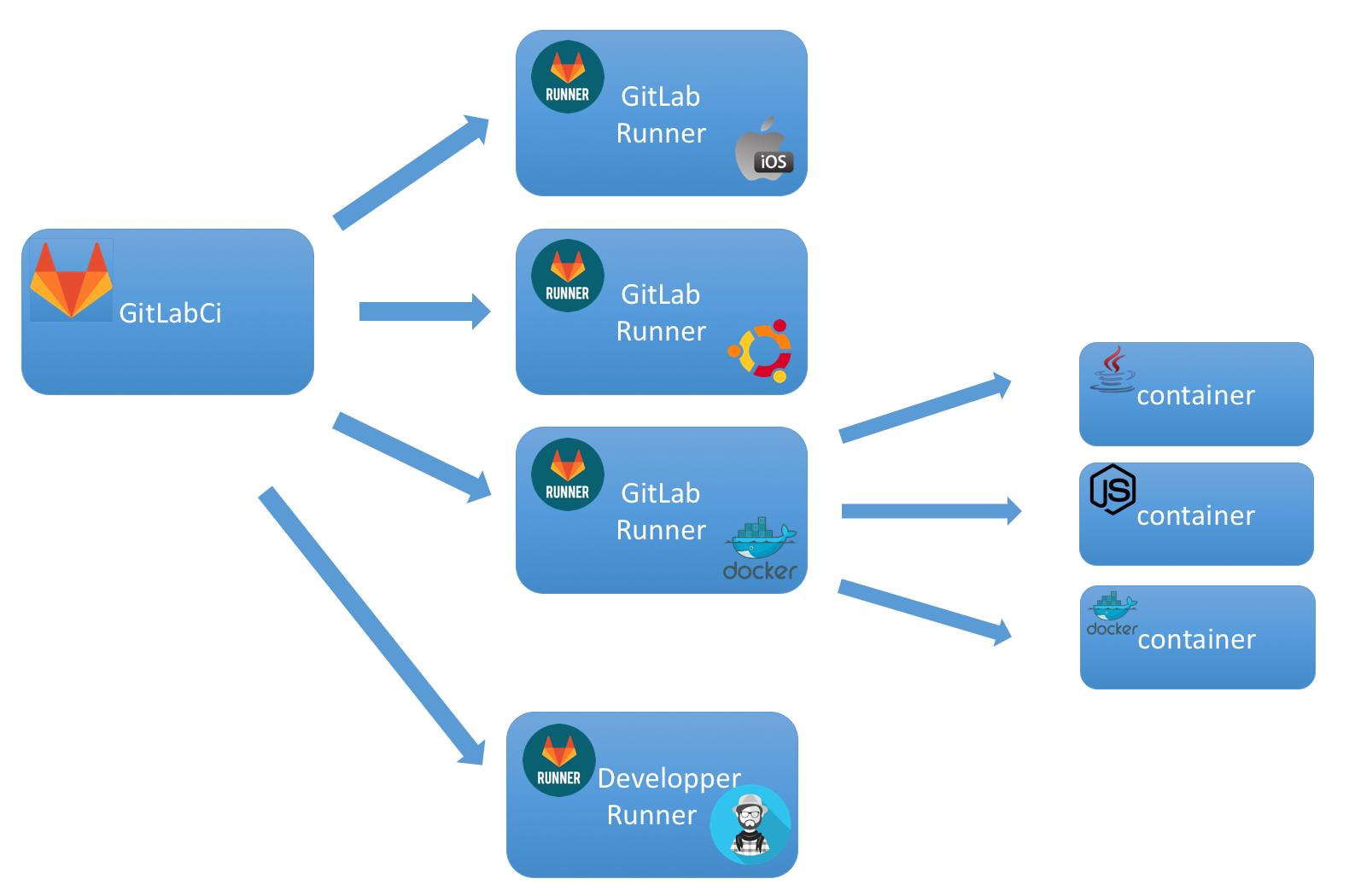 GitLab CI для непрерывной интеграции и доставки в production. Часть 1: наш пайплайн - 4