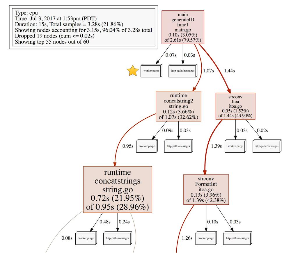 Инструменты для разработчика Go: знакомимся с лейблами профайлера - 2