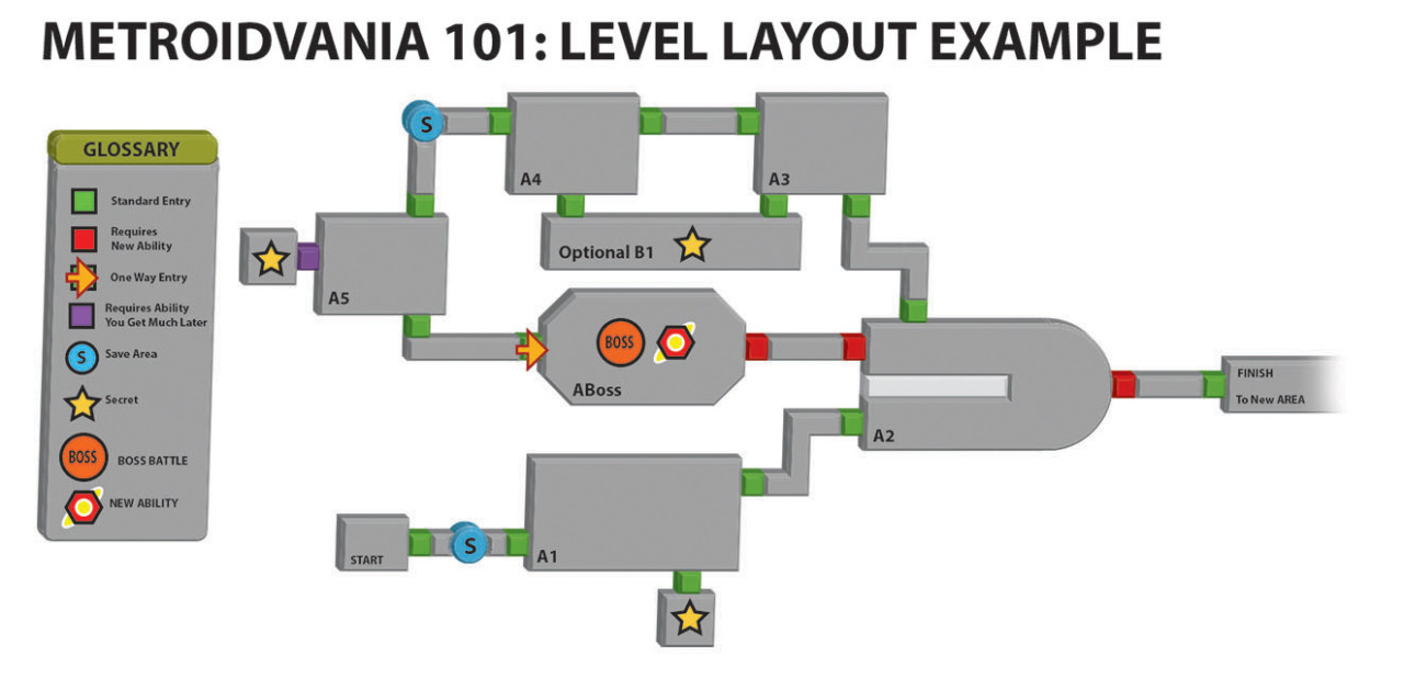 Как создать свою метроидванию - 12
