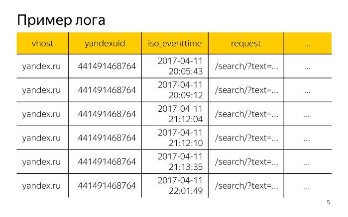 Лекция о двух библиотеках Яндекса для работы с большими данными - 2