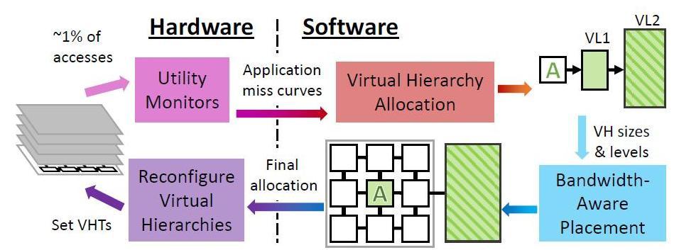 Новый подход к кэшированию процессора - 3