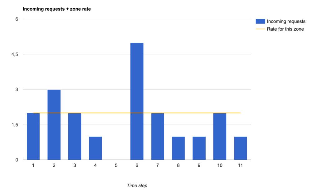 Ограничение скорости обработки запросов в nginx - 5