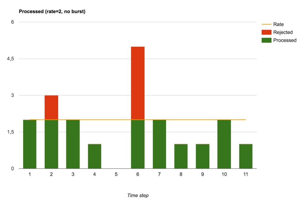Ограничение скорости обработки запросов в nginx - 6