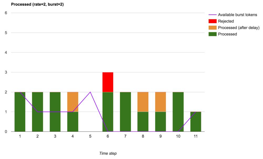 Ограничение скорости обработки запросов в nginx - 7