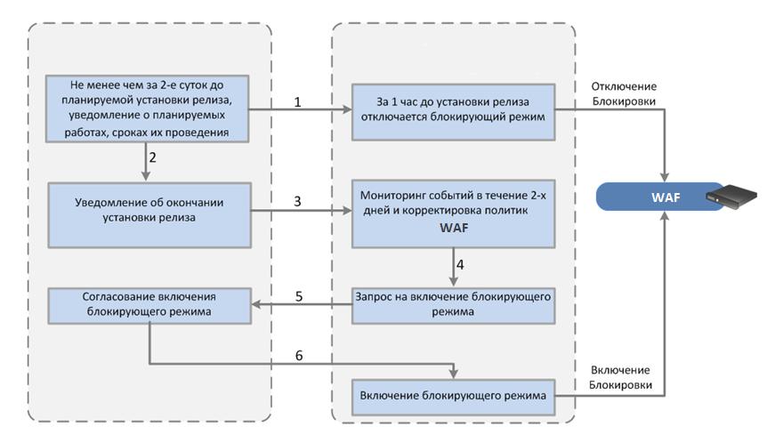 Проблема непрерывной защиты веб-приложений. Взгляд со стороны исследователей и эксплуатантов. Часть 2 - 5
