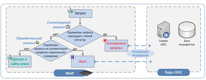 Проблема непрерывной защиты веб-приложений. Взгляд со стороны исследователей и эксплуатантов. Часть 2 - 8