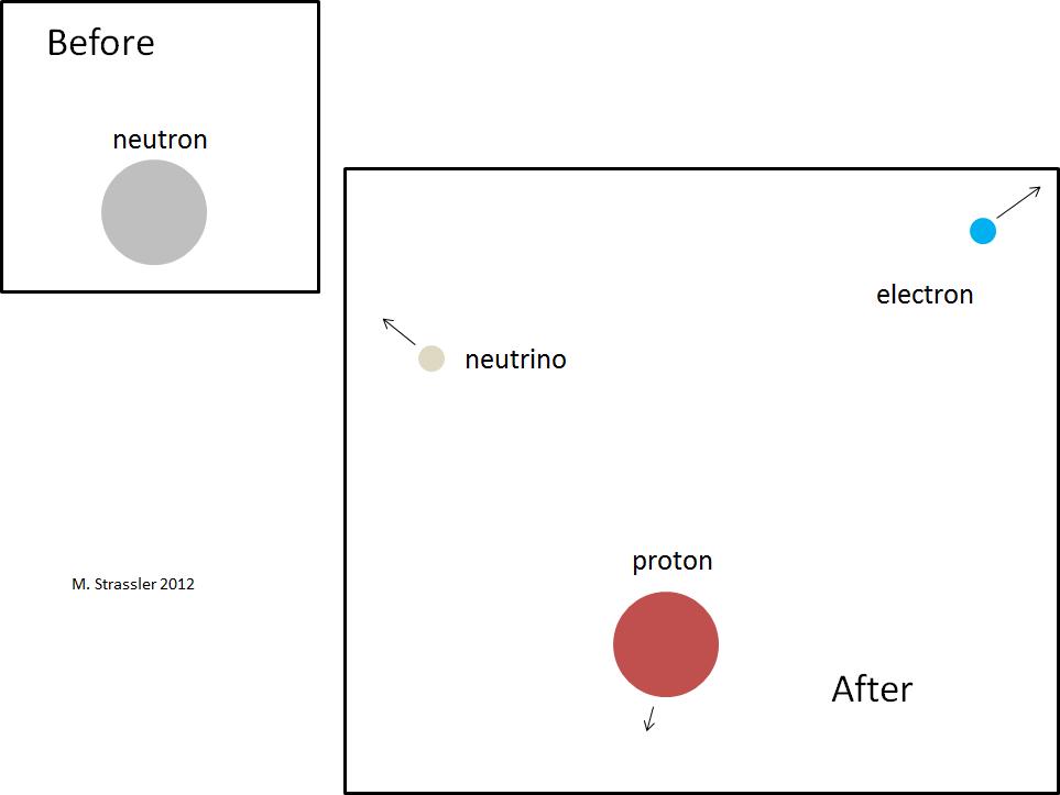 Стабильность нейтрона в атомном ядре - 2