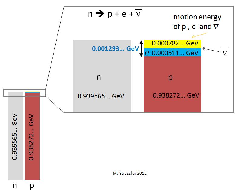 Стабильность нейтрона в атомном ядре - 3