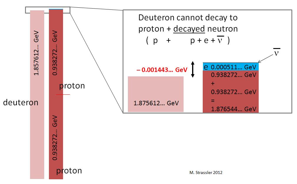 Стабильность нейтрона в атомном ядре - 7