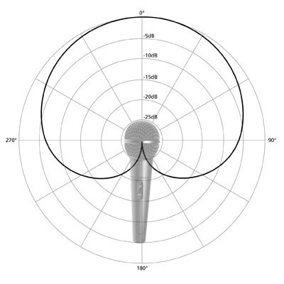 Пошаговое руководство настройки наведения камеры ВКС - 3