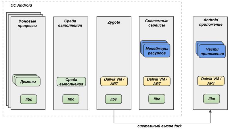 Проблемы безопасности Android-приложений: классификация и анализ - 2