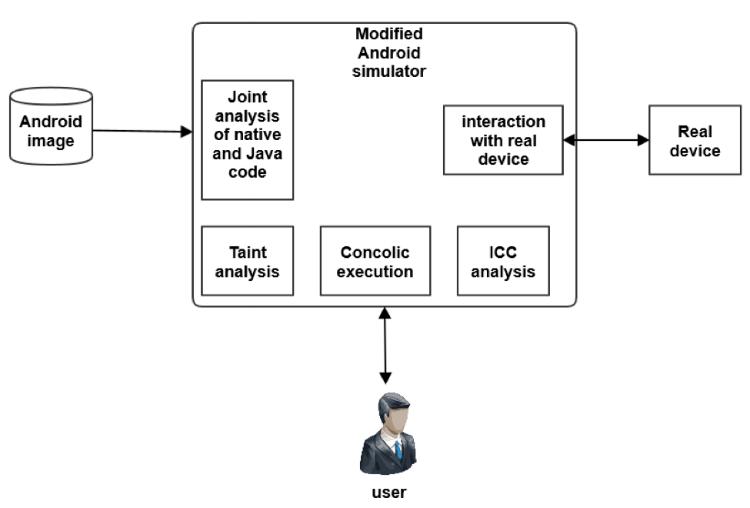 Проблемы безопасности Android-приложений: классификация и анализ - 4