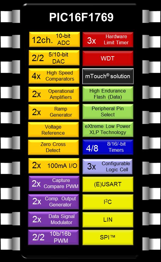 50 оттенков ПНЯ*. Микроконтроллеры в импульсных источниках питания - 6
