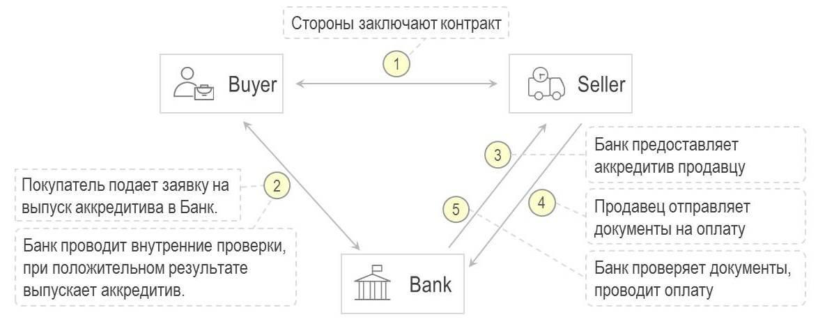 Блокчейн-платформа для сделок торгового финансирования на базе смарт-контрактов - 1