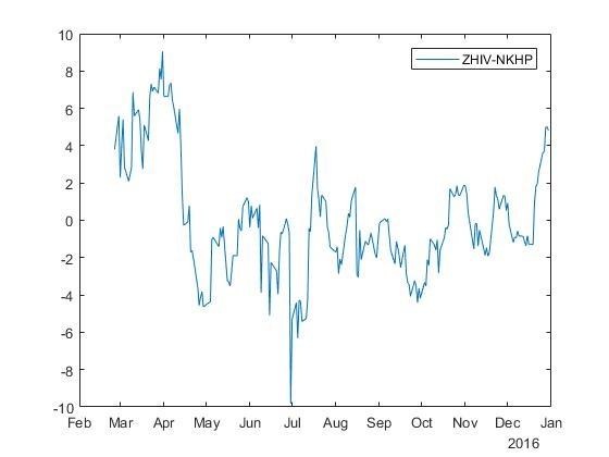 Идентификация коинтегрированных пар акций на фондовых рынках - 4