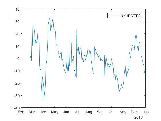 Идентификация коинтегрированных пар акций на фондовых рынках - 1