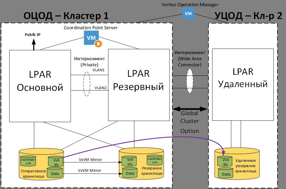Подготовка IT-инфраструктуры иностранного банка для переезда информационных систем в Россию - 4
