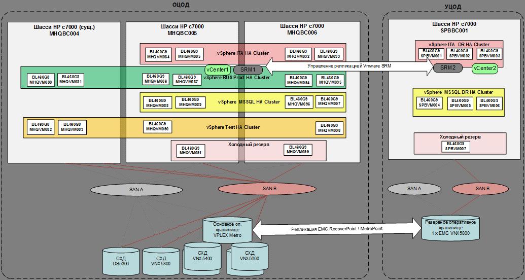 Подготовка IT-инфраструктуры иностранного банка для переезда информационных систем в Россию - 5