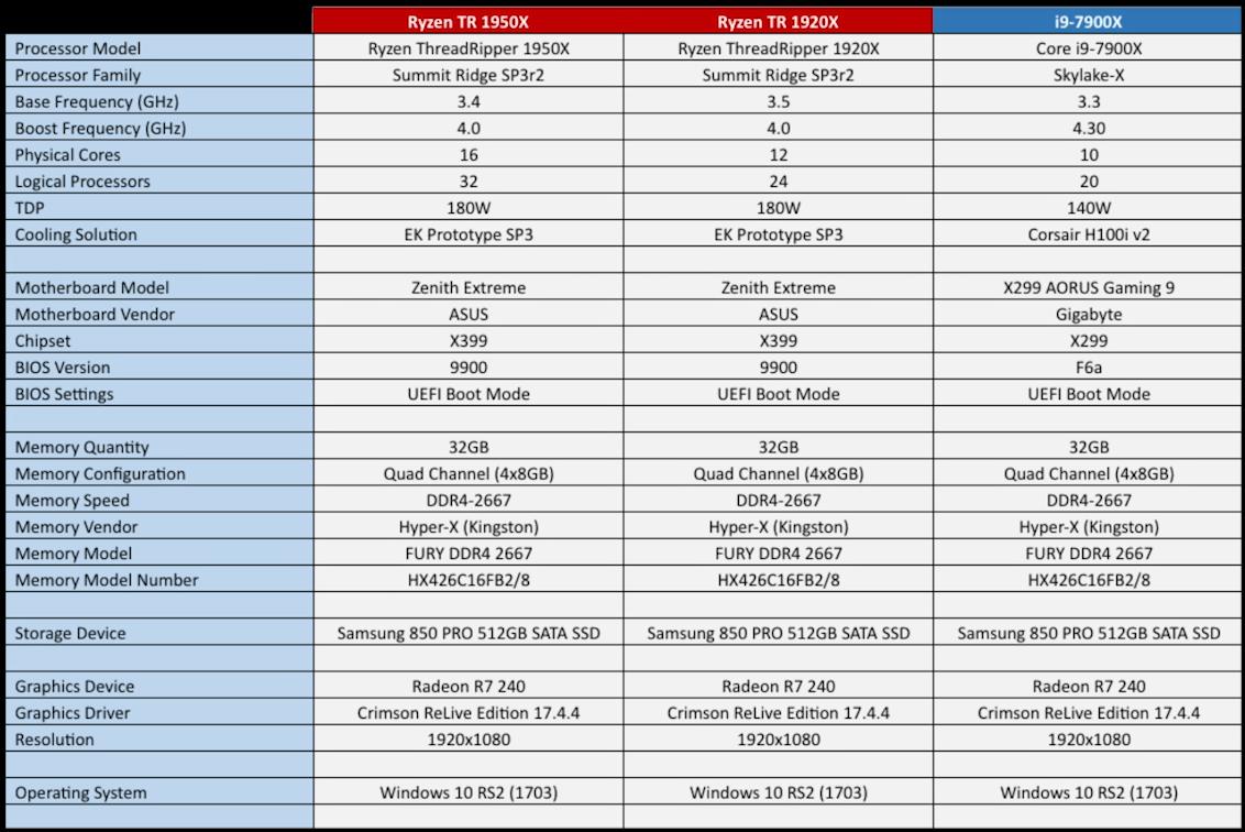 AMD объявила спецификации и стоимость процессоров Ryzen Threadripper 1920X и 1950X - 3