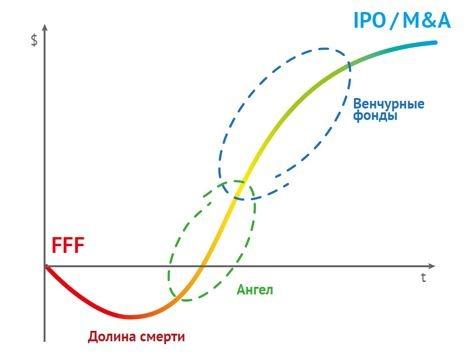 Цикл стартапа: как (в общем) работает венчурное инвестирование - 2