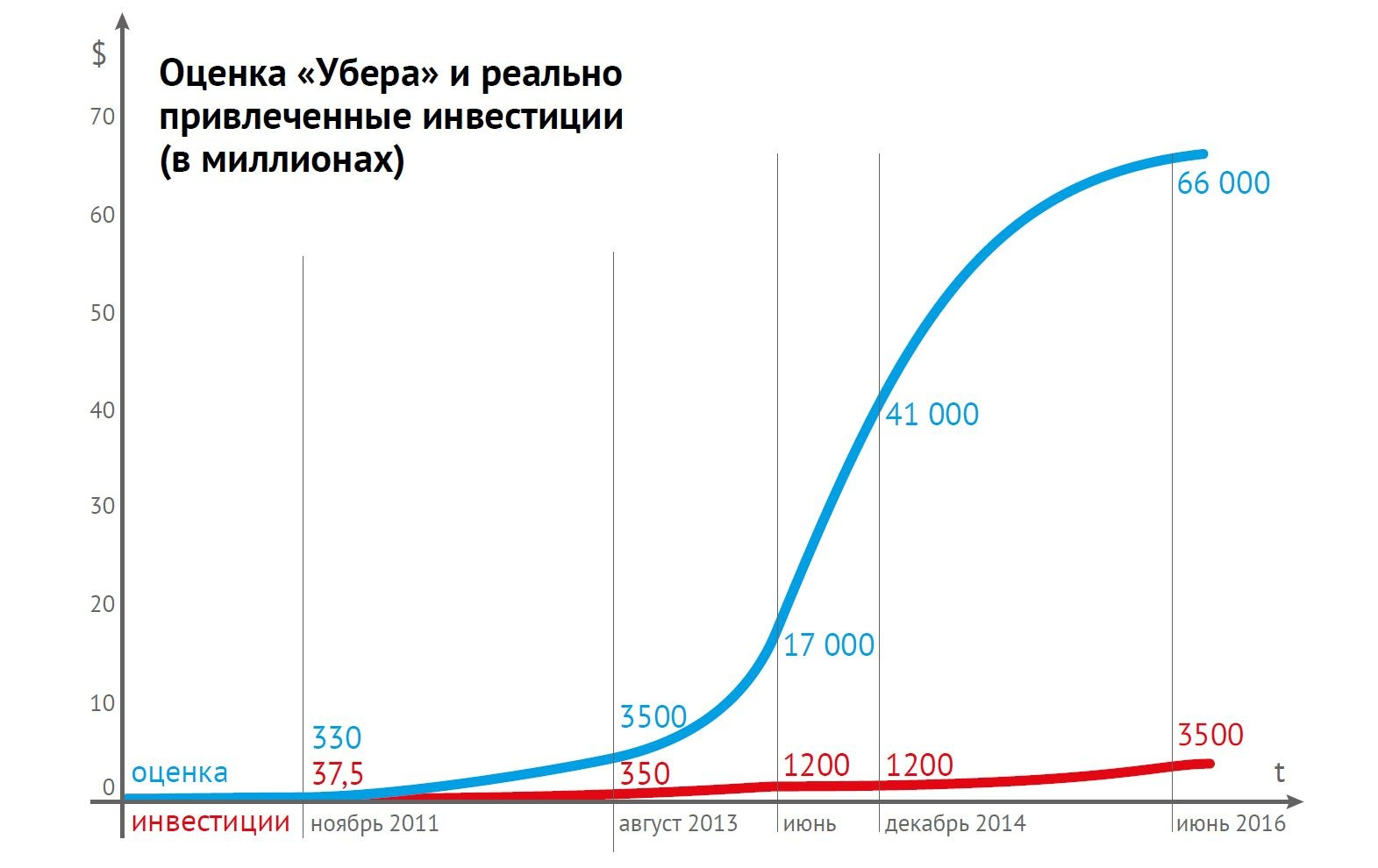 Цикл стартапа: как (в общем) работает венчурное инвестирование - 5