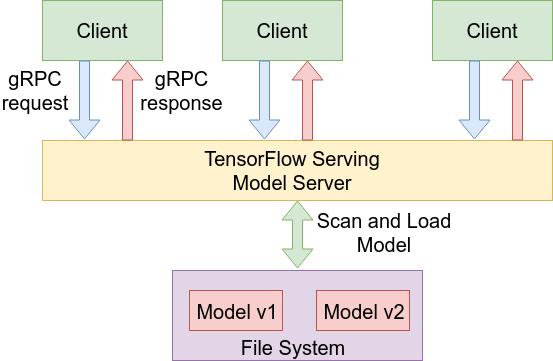 Делаем сервис по распознаванию изображений с помощью TensorFlow Serving - 2