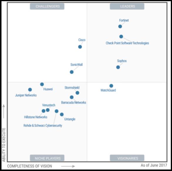 Какой firewall лучше всех? Лидеры среди UTM и Enterprise Firewalls (Gartner 2017) - 2