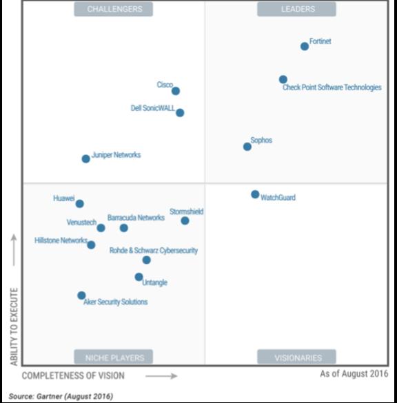 Какой firewall лучше всех? Лидеры среди UTM и Enterprise Firewalls (Gartner 2017) - 3