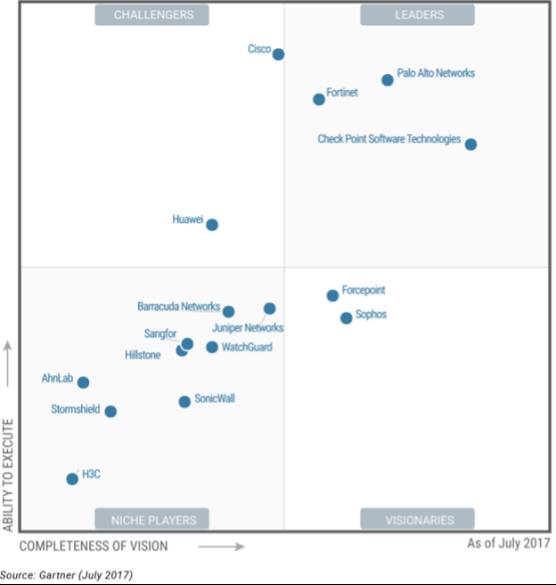 Какой firewall лучше всех? Лидеры среди UTM и Enterprise Firewalls (Gartner 2017) - 7