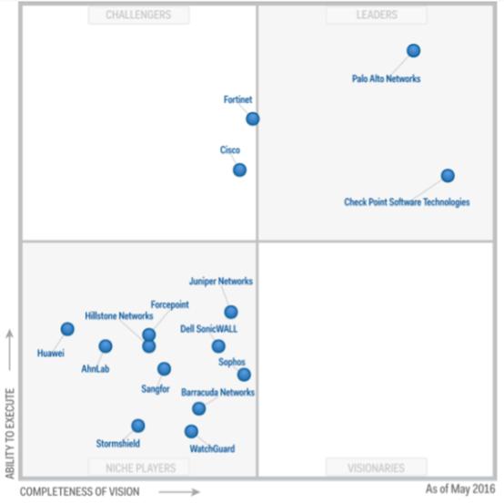 Какой firewall лучше всех? Лидеры среди UTM и Enterprise Firewalls (Gartner 2017) - 8