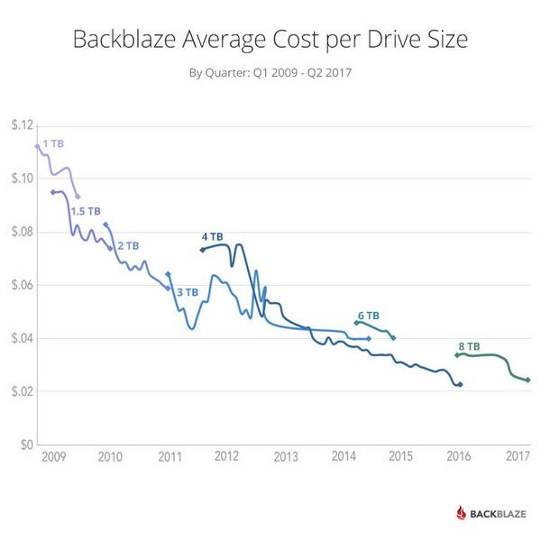 Выход HDD объёмом 8 ТБ не сказался на стоимости хранения данных