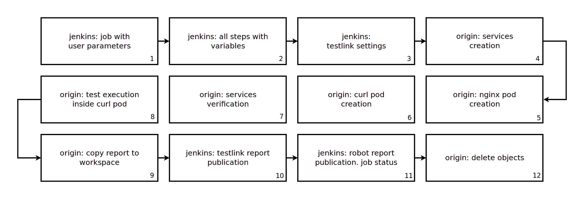 Тестирование в Openshift: Автоматизированное тестирование - 2