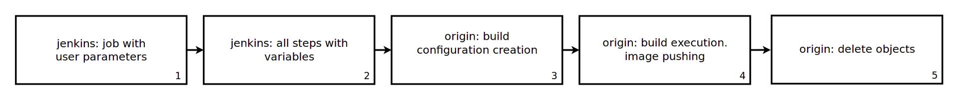 Тестирование в Openshift: Автоматизированное тестирование - 1