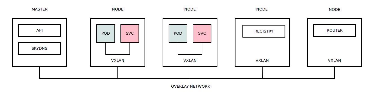 Тестирование в Openshift: Внутреннее устройство кластера - 1