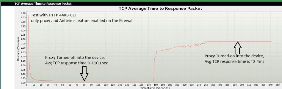 Баланс между устройствами безопасности в режиме прокси и влиянием на производительность сети - 3
