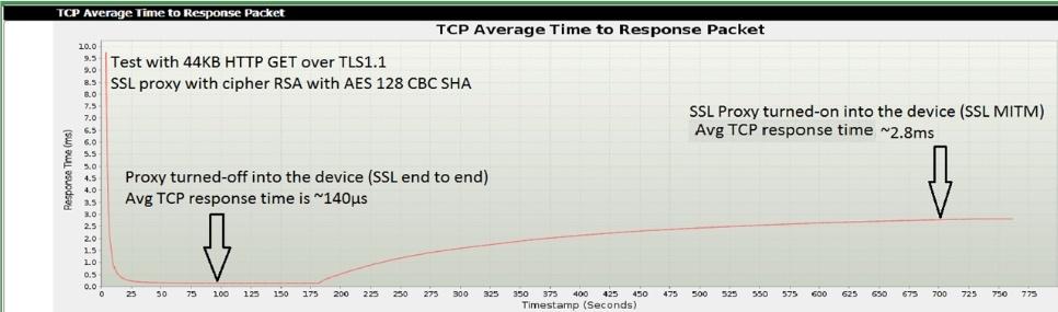 Баланс между устройствами безопасности в режиме прокси и влиянием на производительность сети - 5