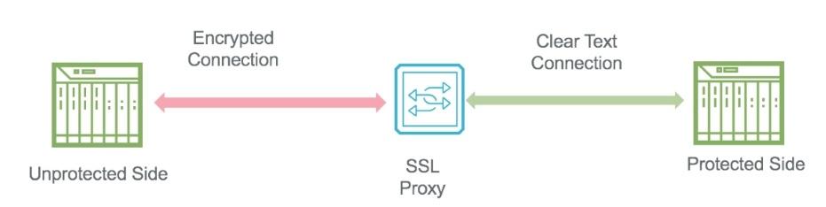 Баланс между устройствами безопасности в режиме прокси и влиянием на производительность сети - 7