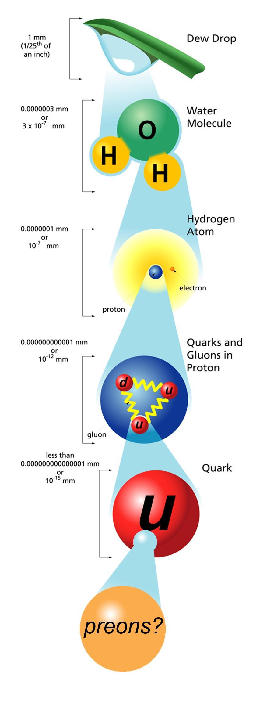 Спросите Итана: насколько малы элементарные частицы? - 6