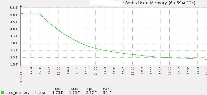 Автоматическое сжатие хранимых данных в redis - 1
