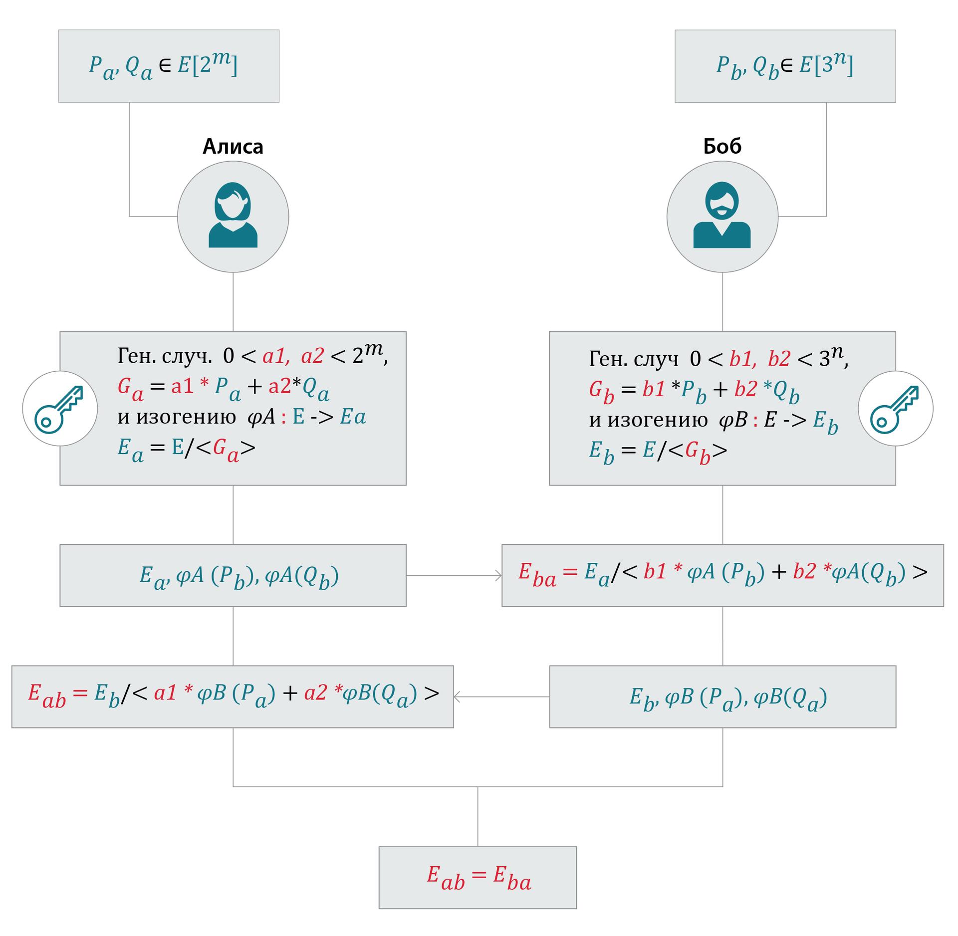 Постквантовая реинкарнация алгоритма Диффи-Хеллмана: вероятное будущее (изогении) - 4