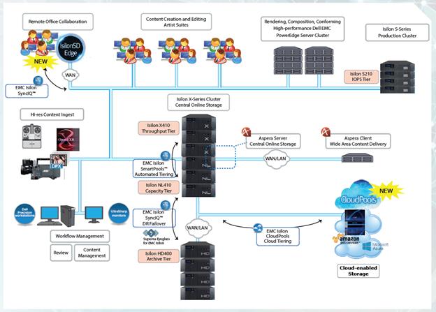 Решения Dell EMC для индустрии медиа и развлечений - 15