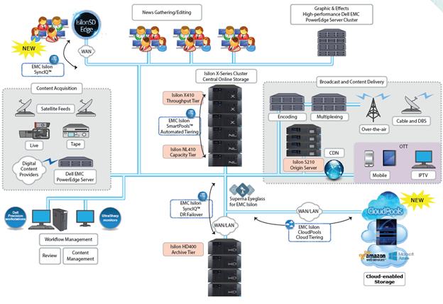 Решения Dell EMC для индустрии медиа и развлечений - 19