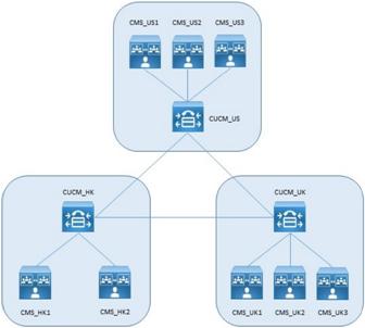 Cisco Meeting Server — теперь вся видео-конференц-связь из одного места - 2