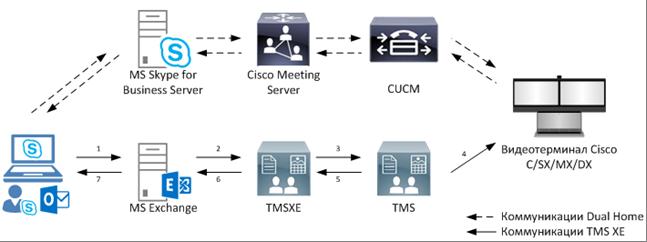 Cisco Meeting Server — теперь вся видео-конференц-связь из одного места - 5